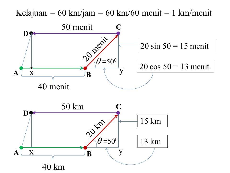 Ay = AB + Bx = 40 km + 13 km = 53 km xy = DC = 50 km Ax = Ay – xy = 53 km – 50 km = 3 km Dx = Cy = 15 km 40 km 20 km 50 km A D C B  = 50 0 13 km 15 km x y 