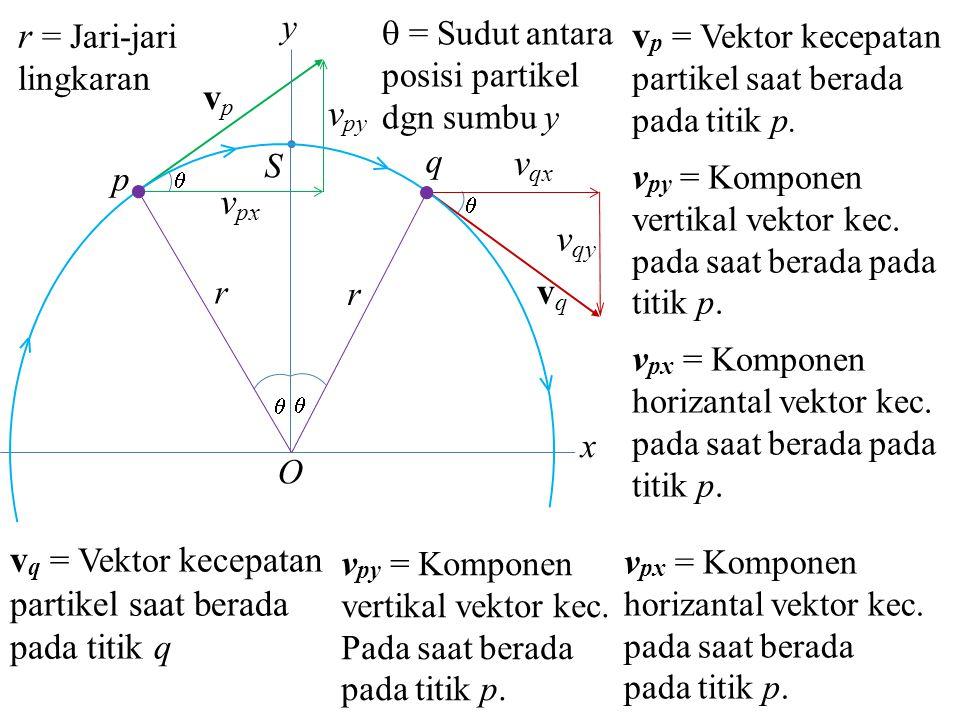 v px  v py vpvp S p q  v qx v qy vqvq O   r r x y Besar vektor v p = v q = v v px = v cos  v py = v sin  v qx = v cos  v qy = –v sin  Waktu yang dibutuhkan pertikel untuk untuk bergerak dari titik p ke titik q pada kecepatan konstan adalah
