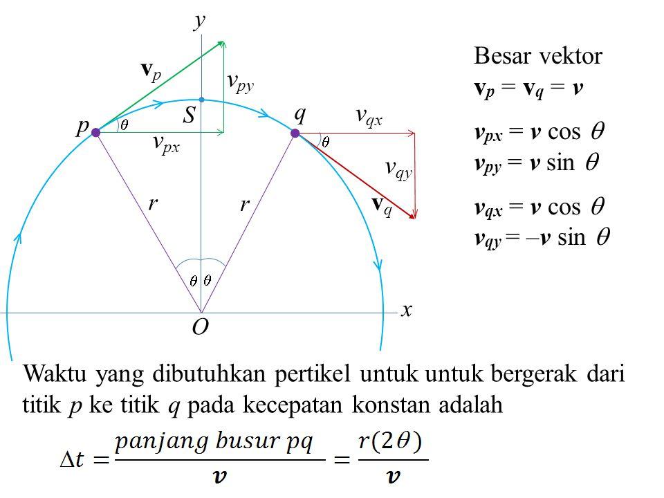 v px  v py vpvp S p q  v qx v qy vqvq O   r r x y Percepatan rata-rata partikel yang bergerak dari titik p ke titik q pd arah horizontal adalah Percepatan rata-rata partikel yang bergerak dari titik p ke titik q pada arah vertikal adalah Tanda (–) menunjukkan arah pecepatan menuju ke titik pusat