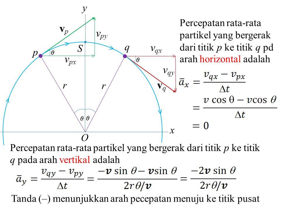 Percepatan partikel pada titik S adalah  v v v O a a a Gambar 3.10 Vektor kecepatan dan percepatan partikel pada gerak melingkar Gerak Melingkar (3.6.1) r