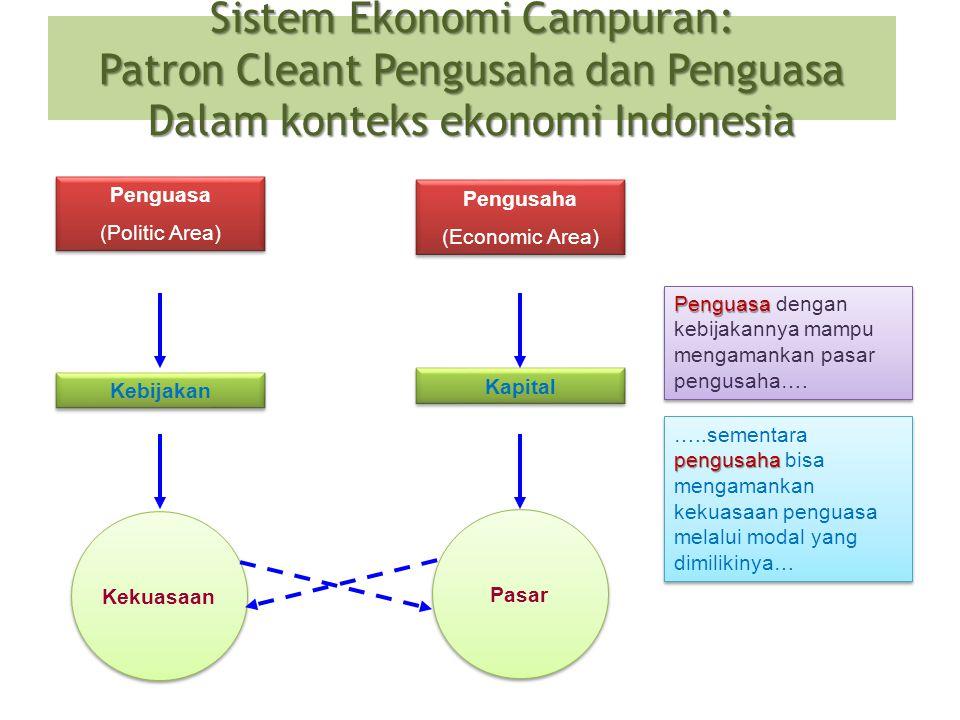 Sistem Ekonomi Campuran: Patron Cleant Pengusaha dan Penguasa Dalam konteks ekonomi Indonesia Penguasa (Politic Area) Penguasa (Politic Area) Pengusah
