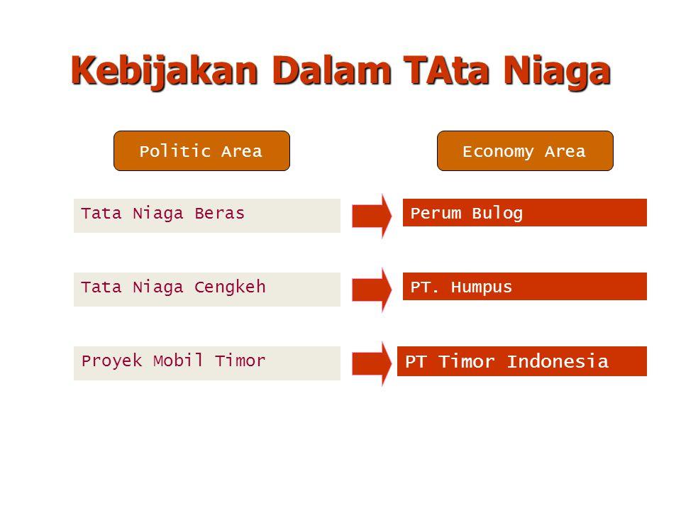 Kebijakan Dalam TAta Niaga Tata Niaga Beras Tata Niaga Cengkeh Proyek Mobil Timor Politic AreaEconomy Area Perum Bulog PT. Humpus PT Timor Indonesia