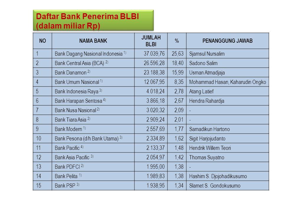 NONAMA BANK JUMLAH BLBI %PENANGGUNG JAWAB 1Bank Dagang Nasional Indonesia 1) 37.039,7625,63Sjamsul Nursalim 2Bank Central Asia (BCA) 2) 26.596,2818,40