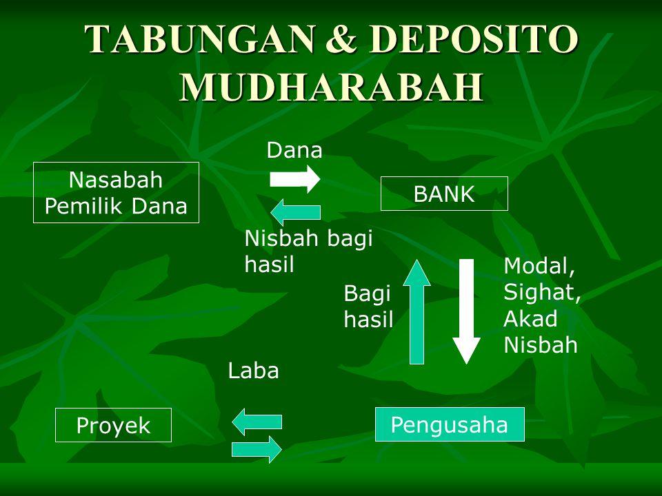 TABUNGAN & DEPOSITO MUDHARABAH Nasabah Pemilik Dana Pengusaha Proyek Modal, Sighat, Akad Nisbah Laba Bagi hasil Dana Nisbah bagi hasil BANK