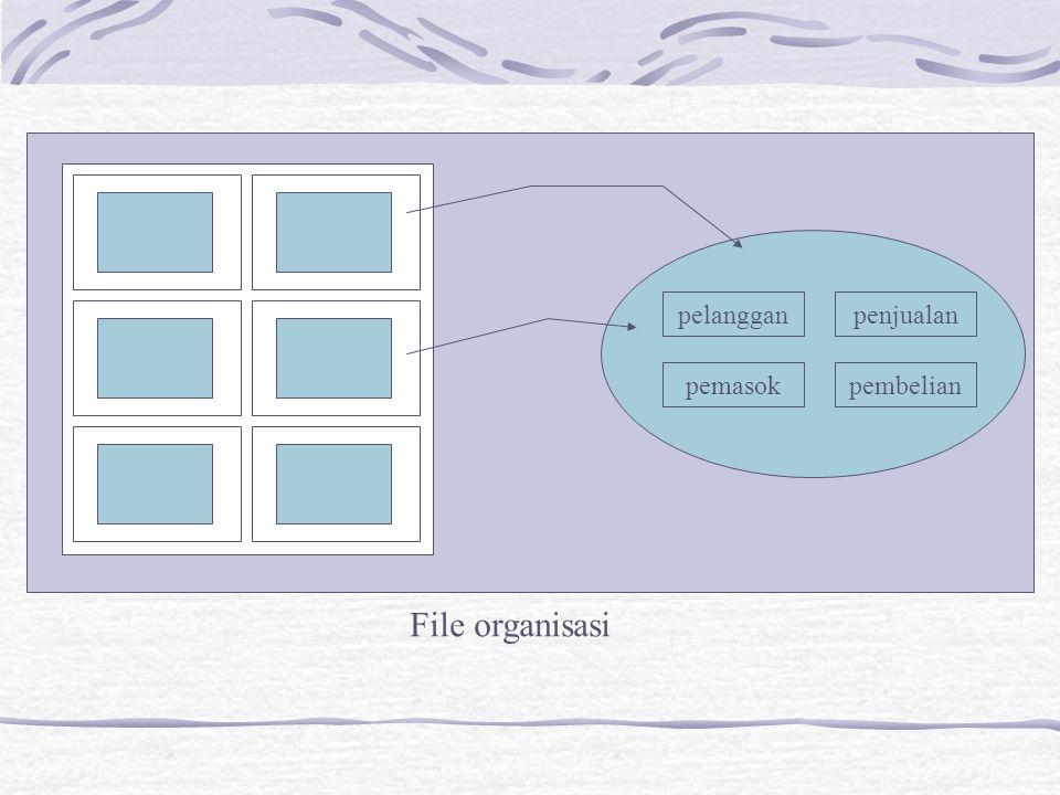 pelangganpenjualan pemasokpembelian File organisasi