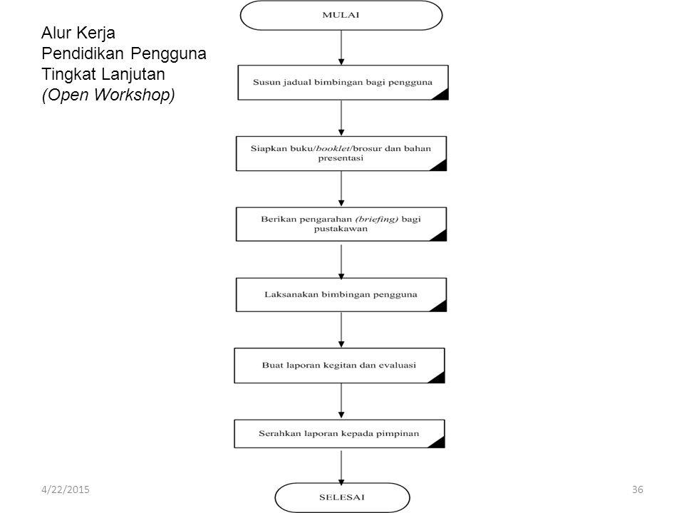 Alur Kerja Pendidikan Pengguna Tingkat Lanjutan (Open Workshop) 4/22/201536