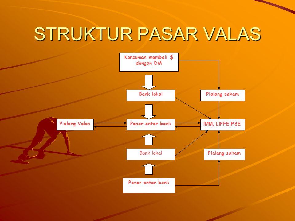 STRUKTUR PASAR VALAS Konsumen membeli $ dengan DM Bank lokal Pasar antar bank Bank lokal Pasar antar bank Pialang saham IMM, LIFFE,PSE Pialang saham Pialang Valas