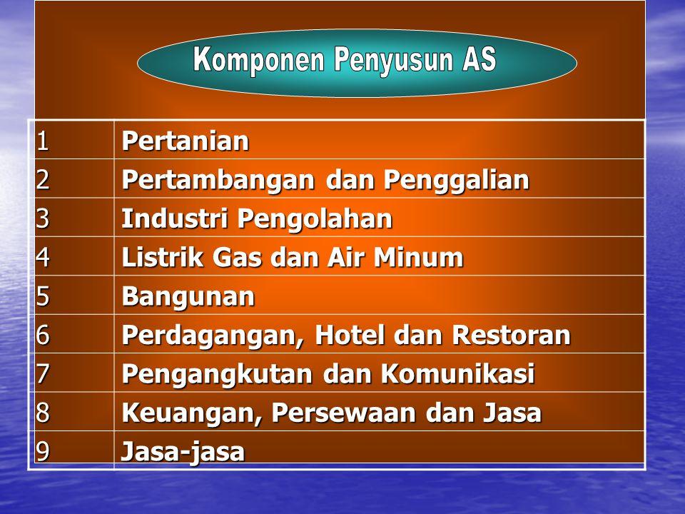 1Pertanian2 Pertambangan dan Penggalian 3 Industri Pengolahan 4 Listrik Gas dan Air Minum 5Bangunan 6 Perdagangan, Hotel dan Restoran 7 Pengangkutan d