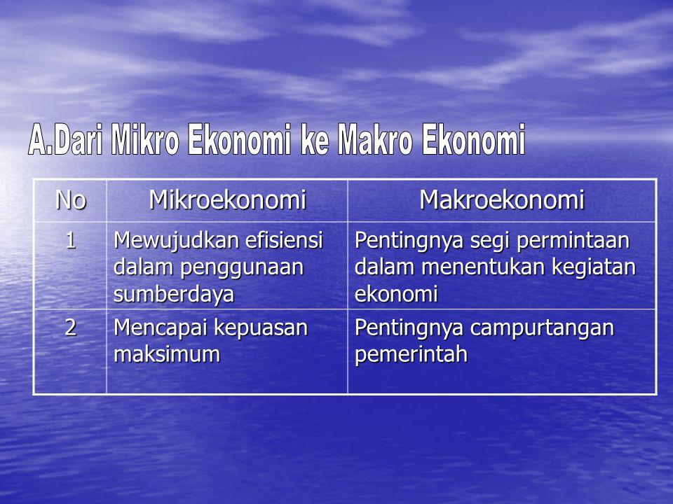 NoMikroekonomiMakroekonomi1 Mewujudkan efisiensi dalam penggunaan sumberdaya Pentingnya segi permintaan dalam menentukan kegiatan ekonomi 2 Mencapai k