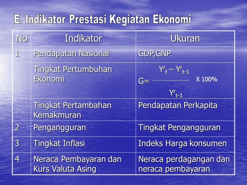 NoIndikatorUkuran1 Pendapatan Nasional GDP,GNP Tingkat Pertumbuhan Ekonomi Y r t – Y r t-1 Y r t – Y r t-1G= Y r t-1 Y r t-1 Tingkat Pertambahan Kemak