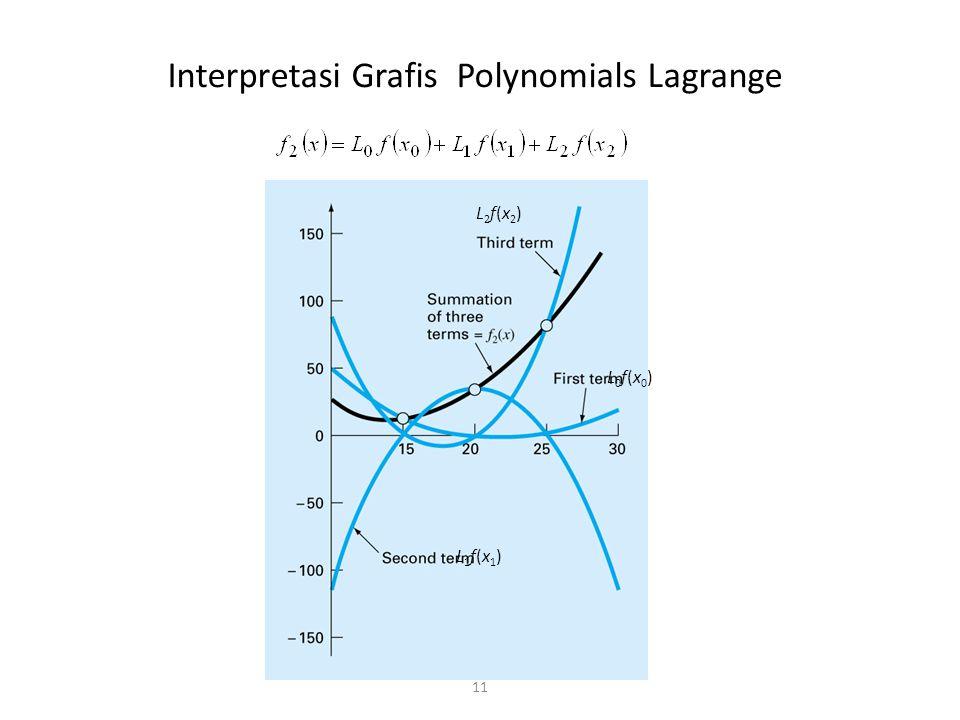 Interpretasi Grafis Polynomials Lagrange 11 L0f(x0)L0f(x0) L1f(x1)L1f(x1) L2f(x2)L2f(x2)