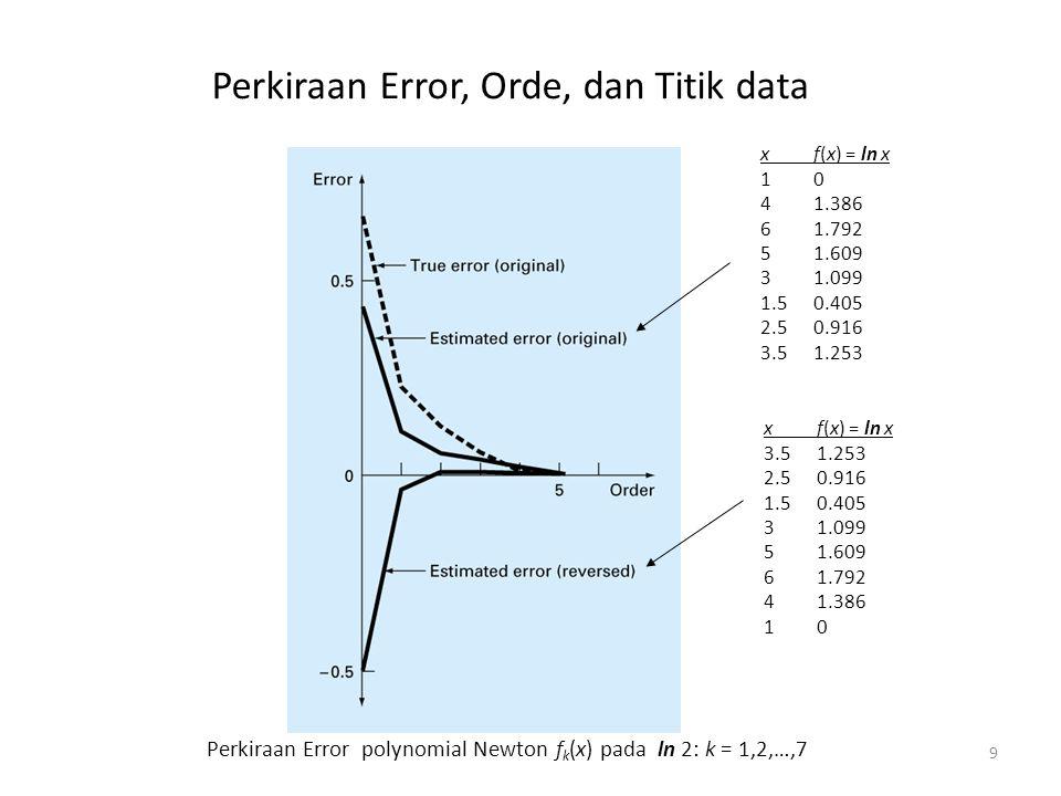 Perkiraan Error, Orde, dan Titik data 9 xf(x) = ln x 10 41.386 61.792 51.609 31.099 1.50.405 2.50.916 3.51.253 Perkiraan Error polynomial Newton f k (