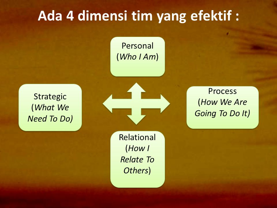 Ada 4 dimensi tim yang efektif : Strategic (What We Need To Do) Personal (Who I Am) Personal (Who I Am) Relational (How I Relate To Others) Process (H