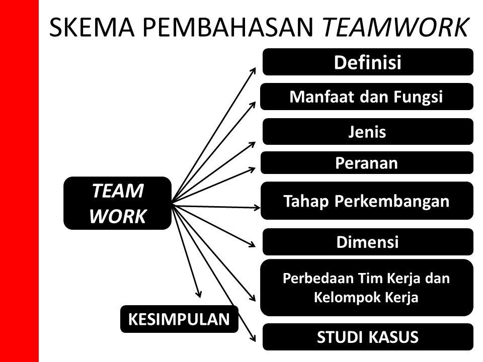 SKEMA PEMBAHASAN TEAMWORK TEAM WORK STUDI KASUS Perbedaan Tim Kerja dan Kelompok Kerja Dimensi Tahap Perkembangan Manfaat dan Fungsi Peranan Jenis Def