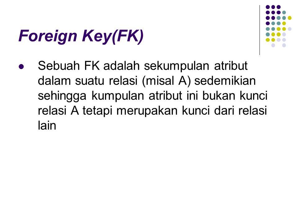 Foreign Key(FK) Sebuah FK adalah sekumpulan atribut dalam suatu relasi (misal A) sedemikian sehingga kumpulan atribut ini bukan kunci relasi A tetapi