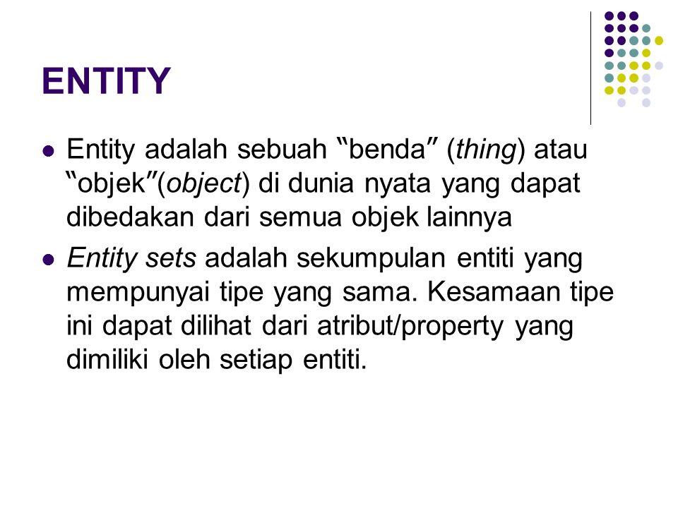 """ENTITY Entity adalah sebuah """" benda """" (thing) atau """" objek """" (object) di dunia nyata yang dapat dibedakan dari semua objek lainnya Entity sets adalah"""