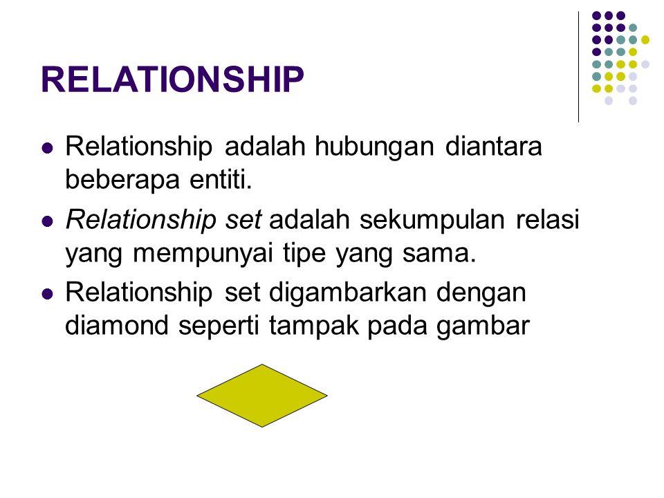 RELATIONSHIP Relationship adalah hubungan diantara beberapa entiti. Relationship set adalah sekumpulan relasi yang mempunyai tipe yang sama. Relations