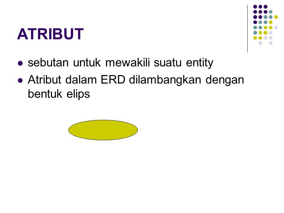 ATRIBUT sebutan untuk mewakili suatu entity Atribut dalam ERD dilambangkan dengan bentuk elips