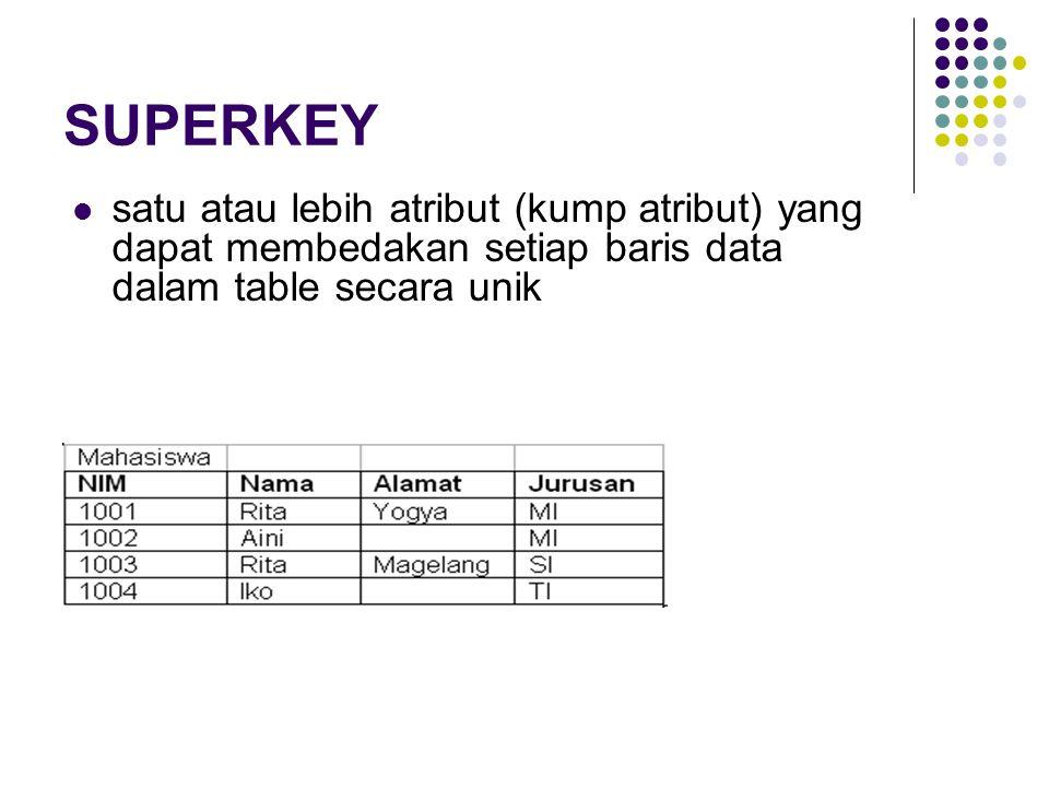 Contoh Superkey : NIM NIM dan Nama NIM dan Alamat NIM dan Jurusan NIM, Nama dan alamat NIM, Nama dan Jurusan NIM, Nama, Alamat dan Jurusan