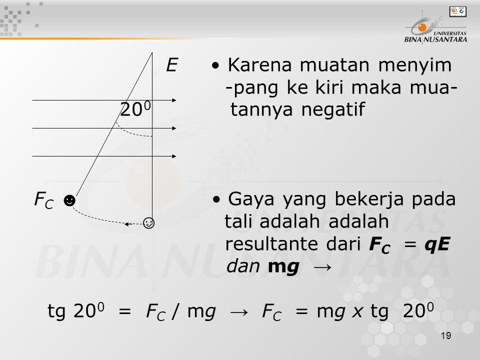 19 E Karena muatan menyim -pang ke kiri maka mua- 20 0 tannya negatif F C ☻ Gaya yang bekerja pada ☺ tali adalah adalah resultante dari F C = qE dan mg → tg 20 0 = F C / mg → F C = mg x tg 20 0