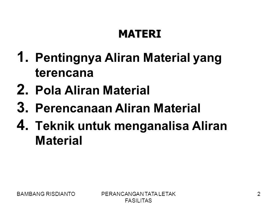 BAMBANG RISDIANTOPERANCANGAN TATA LETAK FASILITAS 2 1. Pentingnya Aliran Material yang terencana 2. Pola Aliran Material 3. Perencanaan Aliran Materia