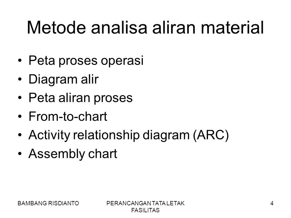 BAMBANG RISDIANTOPERANCANGAN TATA LETAK FASILITAS 4 Metode analisa aliran material Peta proses operasi Diagram alir Peta aliran proses From-to-chart A