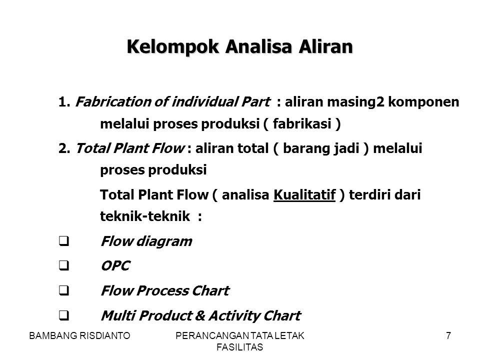 BAMBANG RISDIANTOPERANCANGAN TATA LETAK FASILITAS 7 1. Fabrication of individual Part : aliran masing2 komponen melalui proses produksi ( fabrikasi )