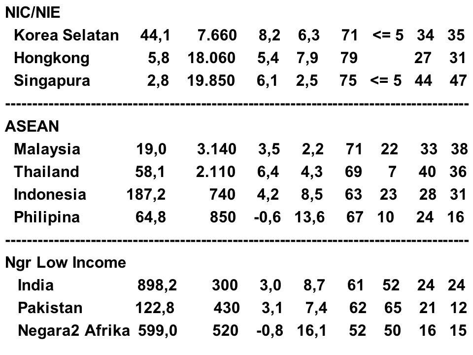NIC/NIE Korea Selatan 44,1 7.660 8,2 6,3 71 <= 5 34 35 Hongkong 5,8 18.060 5,4 7,9 79 27 31 Singapura 2,8 19.850 6,1 2,5 75 <= 5 44 47 ---------------