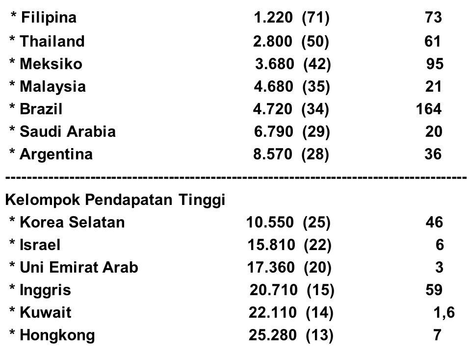 * Filipina 1.220 (71) 73 * Thailand 2.800 (50) 61 * Meksiko 3.680 (42) 95 * Malaysia 4.680 (35) 21 * Brazil 4.720 (34) 164 * Saudi Arabia 6.790 (29) 2