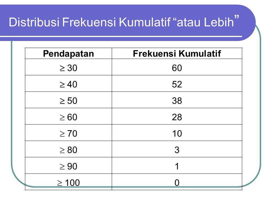 """Distribusi Frekuensi Kumulatif """"Kurang Dari"""" Besar Pengeluaran Frekuensi Kumulatif kurang dari 300 kurang dari 408 kurang dari 5022 kurang dari 6032 k"""
