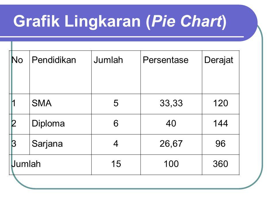 Grafik Batang (Bar Chart)
