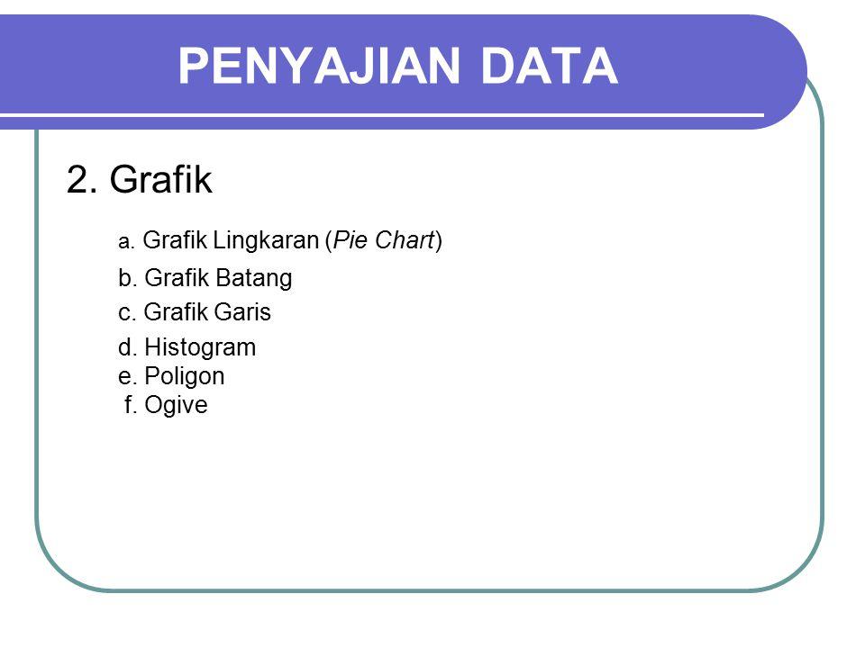 PENYAJIAN DATA 1. Tabel a. Tabel Frekuensi atau Distribusi Frekuensi b. Tabel Silang 2. Grafik