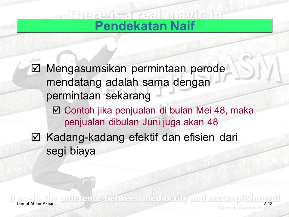 Dinnul Alfian Akbar2–12 Pendekatan Naif  Mengasumsikan permintaan perode mendatang adalah sama dengan permintaan sekarang  Contoh jika penjualan di