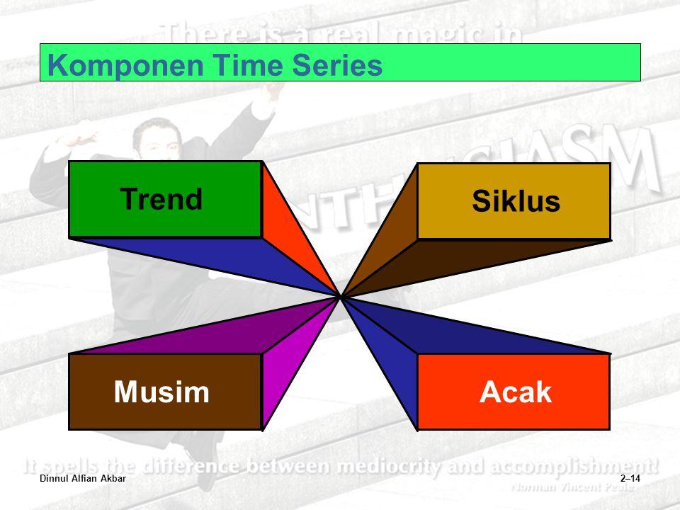 Dinnul Alfian Akbar2–14 Trend Musim Siklus Acak Komponen Time Series