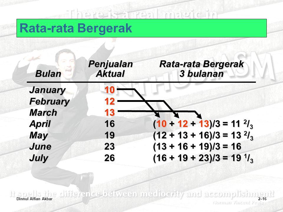 Dinnul Alfian Akbar2–16 January10 February12 March13 April16 May19 June23 July26 PenjualanRata-rata Bergerak BulanAktual3 bulanan (12 + 13 + 16)/3 = 1