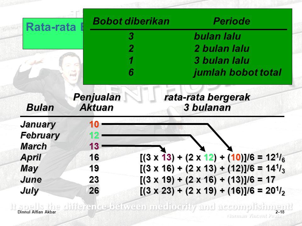 Dinnul Alfian Akbar2–18 January10 February12 March13 April16 May19 June23 July26 Penjualanrata-rata bergerak BulanAktuan3 bulanan [(3 x 16) + (2 x 13)