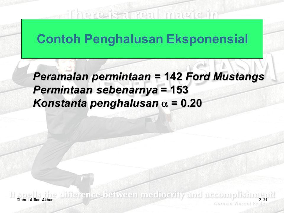 Dinnul Alfian Akbar2–21 Contoh Penghalusan Eksponensial Peramalan permintaan = 142 Ford Mustangs Permintaan sebenarnya = 153 Konstanta penghalusan  =