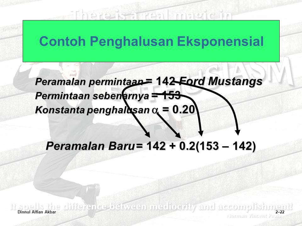 Dinnul Alfian Akbar2–22 Contoh Penghalusan Eksponensial Peramalan permintaan = 142 Ford Mustangs Permintaan sebenarnya = 153 Konstanta penghalusan  =