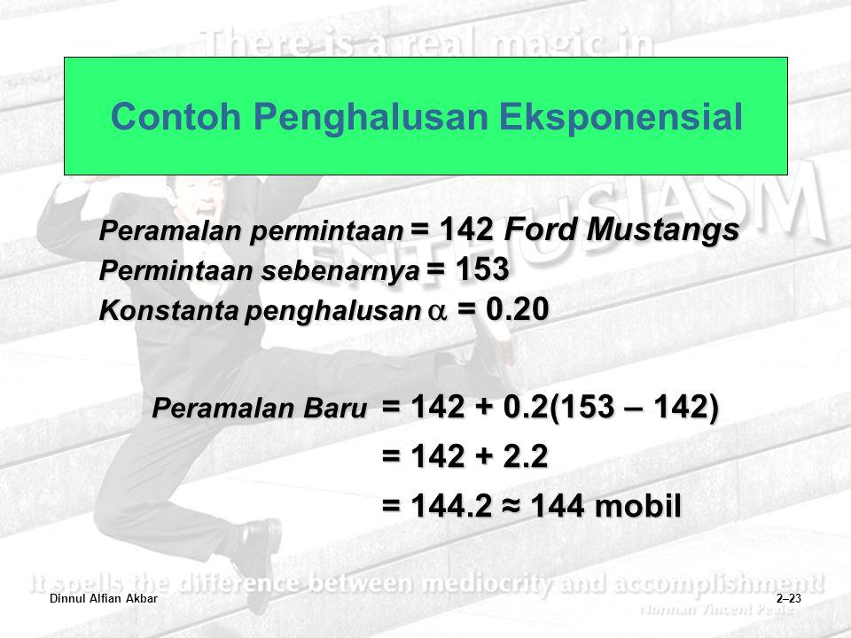 Dinnul Alfian Akbar2–23 Contoh Penghalusan Eksponensial Peramalan permintaan = 142 Ford Mustangs Permintaan sebenarnya = 153 Konstanta penghalusan  =