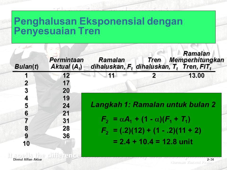 Dinnul Alfian Akbar2–34 Penghalusan Eksponensial dengan Penyesuaian TrenRamalan PermintaanRamalanTrenMemperhitungkan Bulan(t)Aktual (A t )dihaluskan,