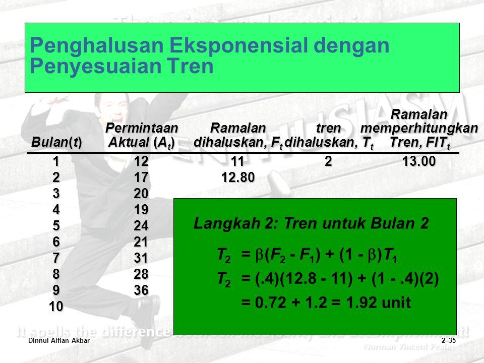 Dinnul Alfian Akbar2–35 Penghalusan Eksponensial dengan Penyesuaian TrenRamalan PermintaanRamalantrenmemperhitungkan Bulan(t)Aktual (A t )dihaluskan,