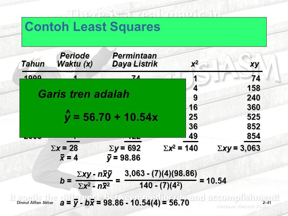 Dinnul Alfian Akbar2–41 Contoh Least Squares b = = = 10.54  xy - nxy  x 2 - nx 2 3,063 - (7)(4)(98.86) 140 - (7)(4 2 ) a = y - bx = 98.86 - 10.54(4)