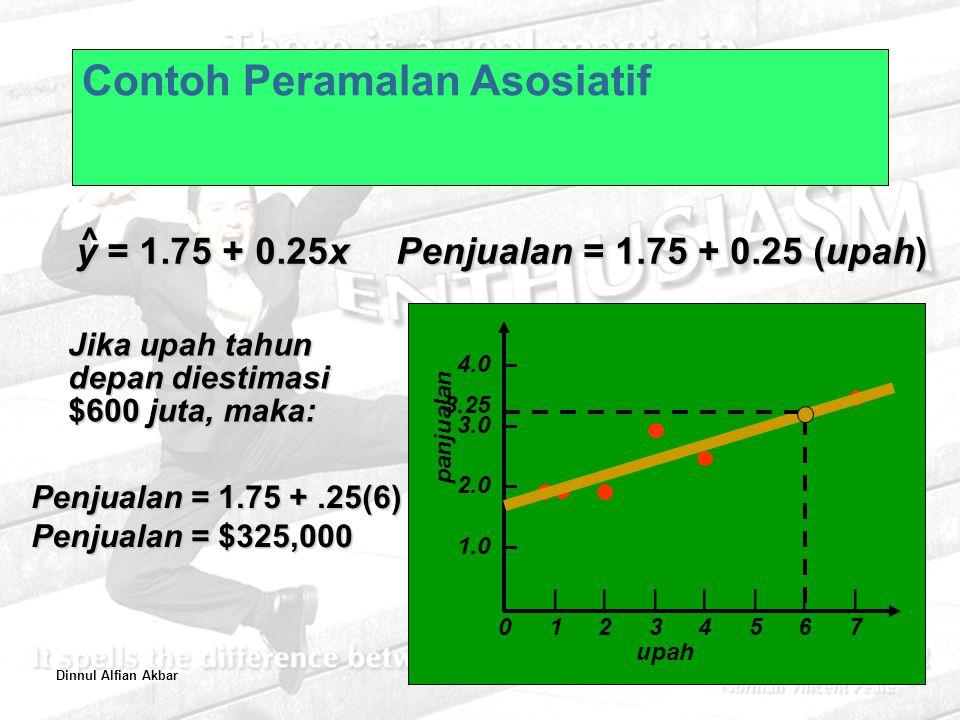 Dinnul Alfian Akbar2–51 Contoh Peramalan Asosiatif 4.0 – 3.0 – 2.0 – 1.0 – |||||||01234567|||||||01234567 panjualan upah y = 1.75 + 0.25x ^ Penjualan