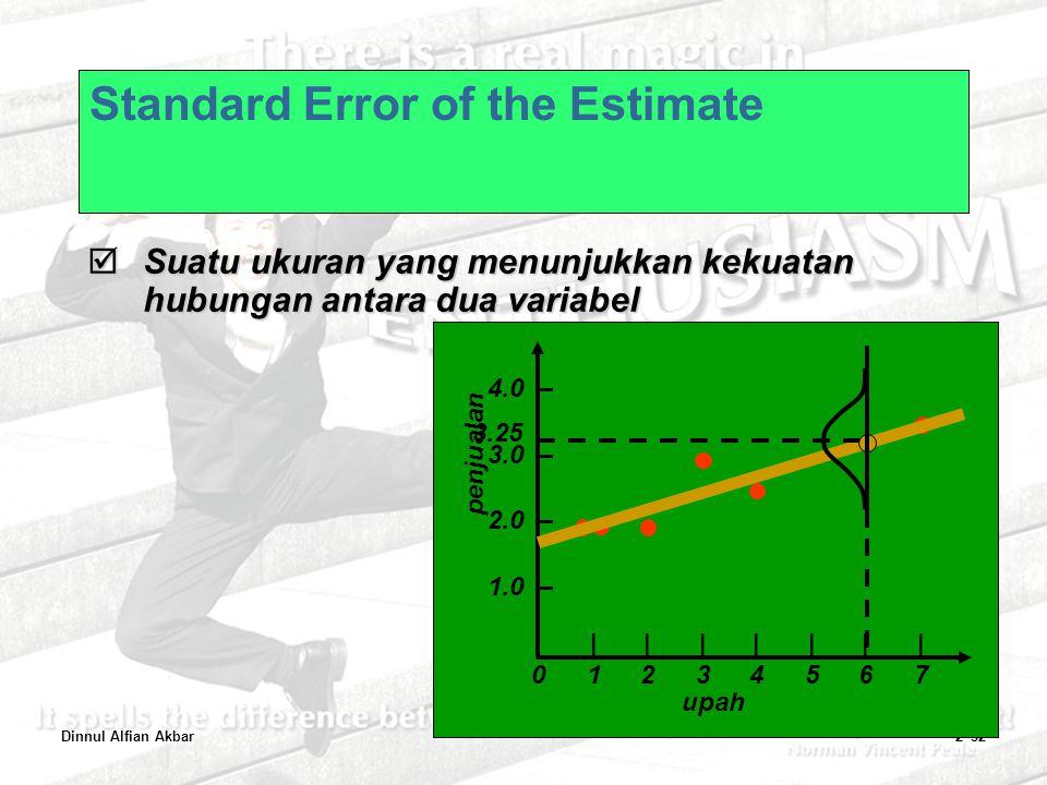 Dinnul Alfian Akbar2–52 Standard Error of the Estimate  Suatu ukuran yang menunjukkan kekuatan hubungan antara dua variabel 4.0 – 3.0 – 2.0 – 1.0 – |