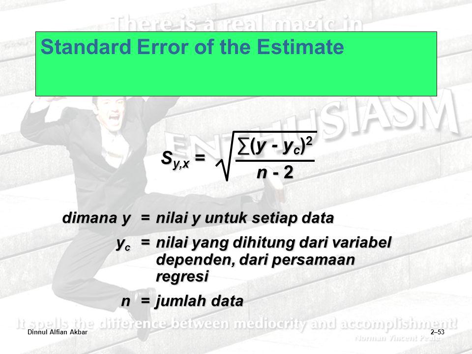 Dinnul Alfian Akbar2–53 Standard Error of the Estimate dimanay=nilai y untuk setiap data y c =nilai yang dihitung dari variabel dependen, dari persama