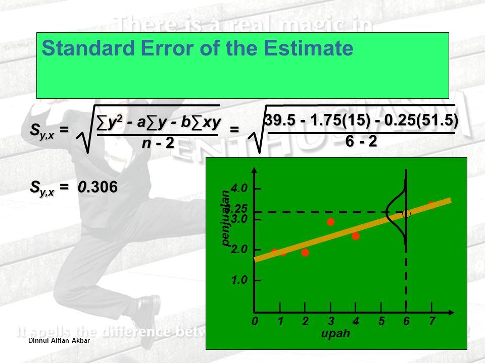 Dinnul Alfian Akbar2–55 Standard Error of the Estimate 4.0 – 3.0 – 2.0 – 1.0 – |||||||01234567|||||||01234567 penjualan upah 3.25 S y,x = = ∑y 2 - a∑y