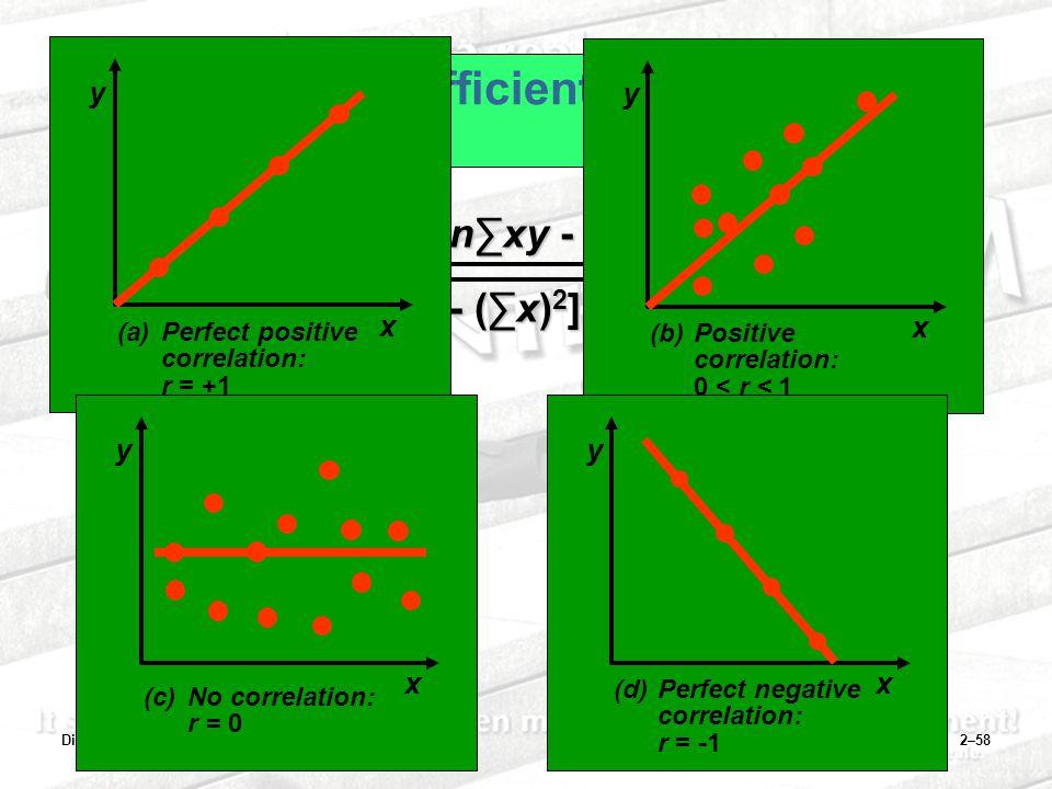 Dinnul Alfian Akbar2–58 Correlation Coefficient r = n∑xy - ∑x∑y [n∑x 2 - (∑x) 2 ][n∑y 2 - (∑y) 2 ] y x (a)Perfect positive correlation: r = +1 y x (b)