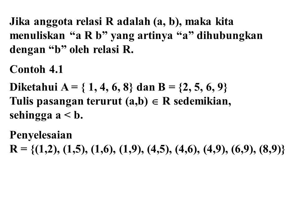 "Jika anggota relasi R adalah (a, b), maka kita menuliskan ""a R b"" yang artinya ""a"" dihubungkan dengan ""b"" oleh relasi R. Contoh 4.1 Diketahui A = { 1,"