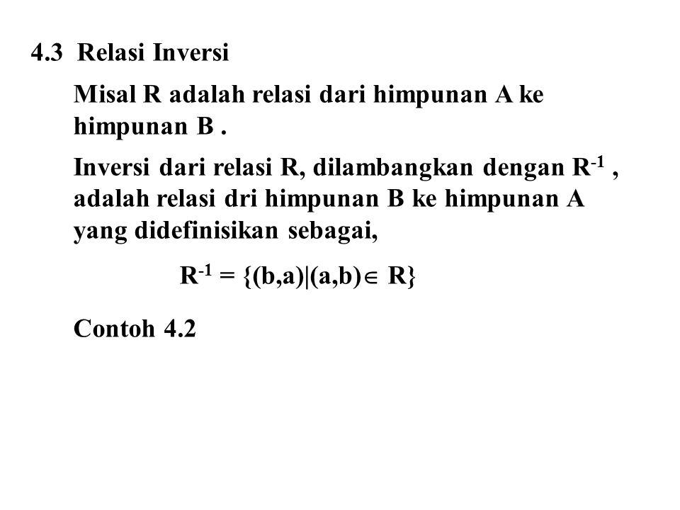 4.3 Relasi Inversi Misal R adalah relasi dari himpunan A ke himpunan B. Inversi dari relasi R, dilambangkan dengan R -1, adalah relasi dri himpunan B