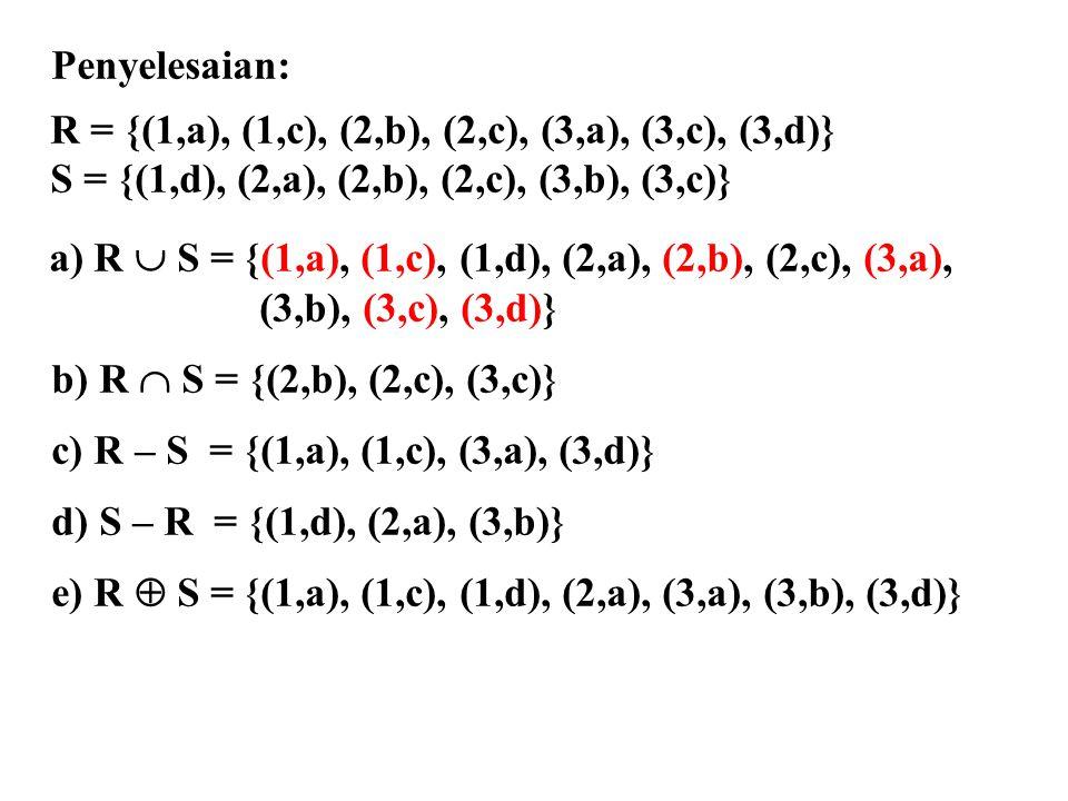 Penyelesaian: R = {(1,a), (1,c), (2,b), (2,c), (3,a), (3,c), (3,d)} S = {(1,d), (2,a), (2,b), (2,c), (3,b), (3,c)} a) R  S = {(1,a), (1,c), (1,d), (2,a), (2,b), (2,c), (3,a), (3,b), (3,c), (3,d)} b) R  S = {(2,b), (2,c), (3,c)} c) R – S = {(1,a), (1,c), (3,a), (3,d)} d) S – R = {(1,d), (2,a), (3,b)} e) R  S = {(1,a), (1,c), (1,d), (2,a), (3,a), (3,b), (3,d)}